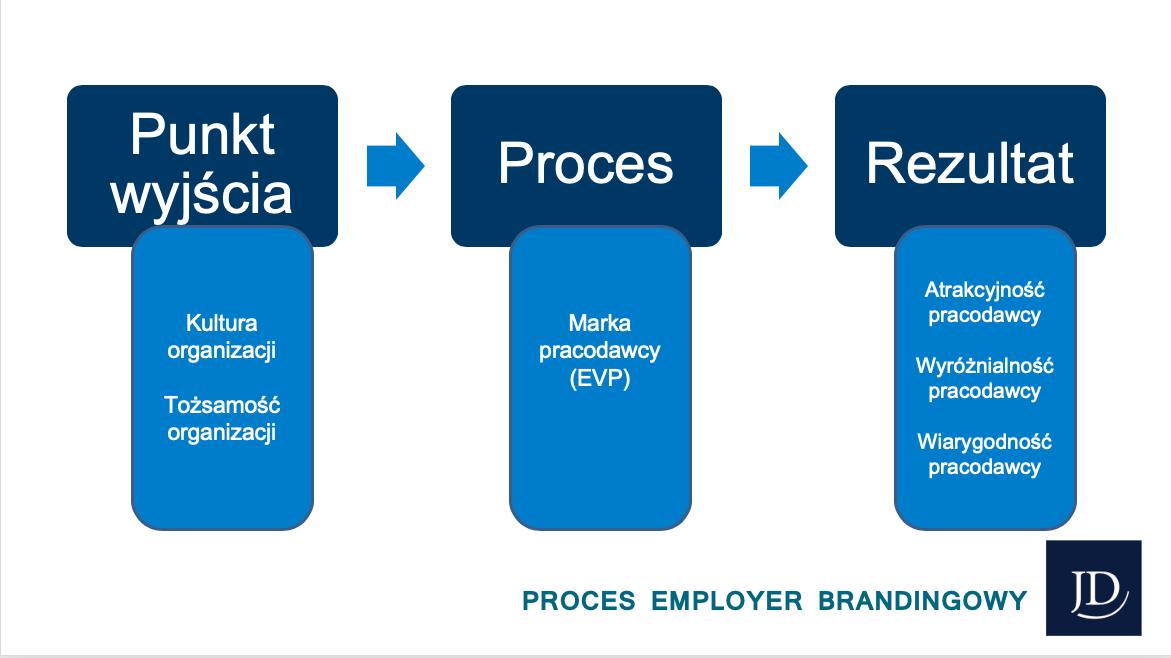 proces employer brandingowy